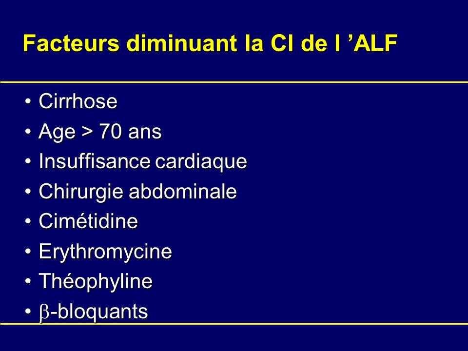 Facteurs diminuant la Cl de l ALF CirrhoseCirrhose Age > 70 ansAge > 70 ans Insuffisance cardiaqueInsuffisance cardiaque Chirurgie abdominaleChirurgie
