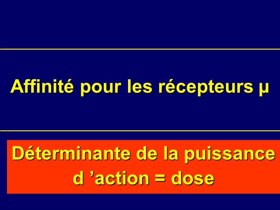 Affinité pour les récepteurs µ Déterminante de la puissance d action = dose