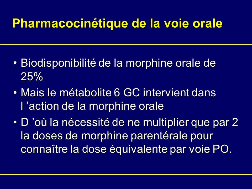Pharmacocinétique de la voie orale Biodisponibilité de la morphine orale de 25%Biodisponibilité de la morphine orale de 25% Mais le métabolite 6 GC in