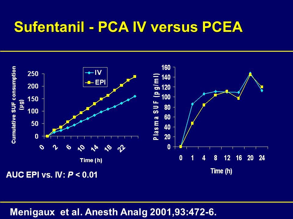 Sufentanil - PCA IV versus PCEA Menigaux et al. Anesth Analg 2001,93:472-6.