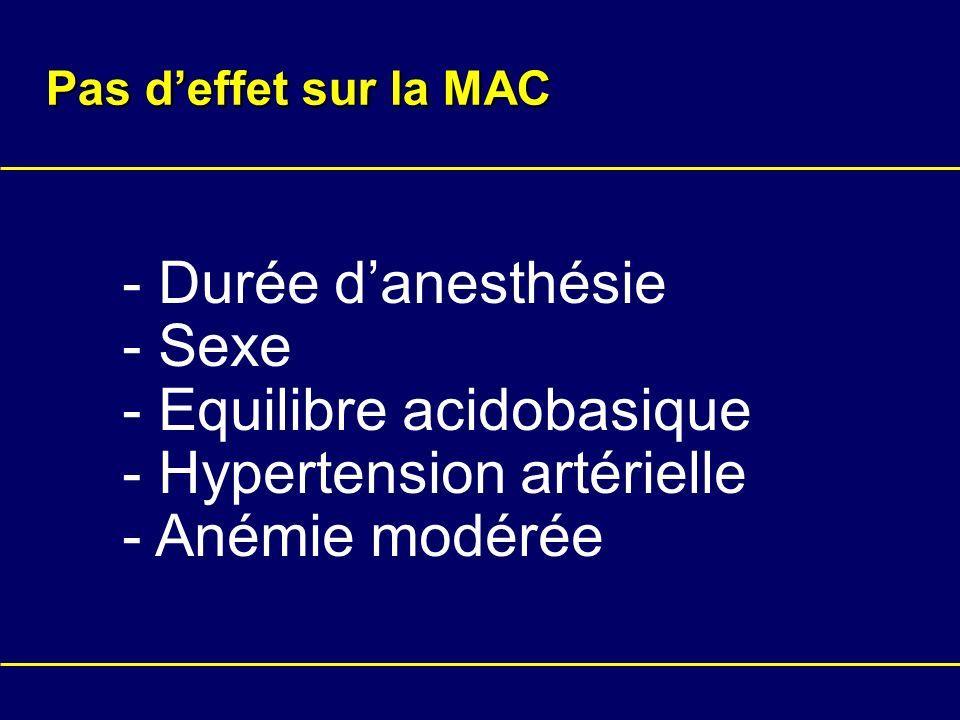 Pas deffet sur la MAC - Durée danesthésie - Sexe - Equilibre acidobasique - Hypertension artérielle - Anémie modérée
