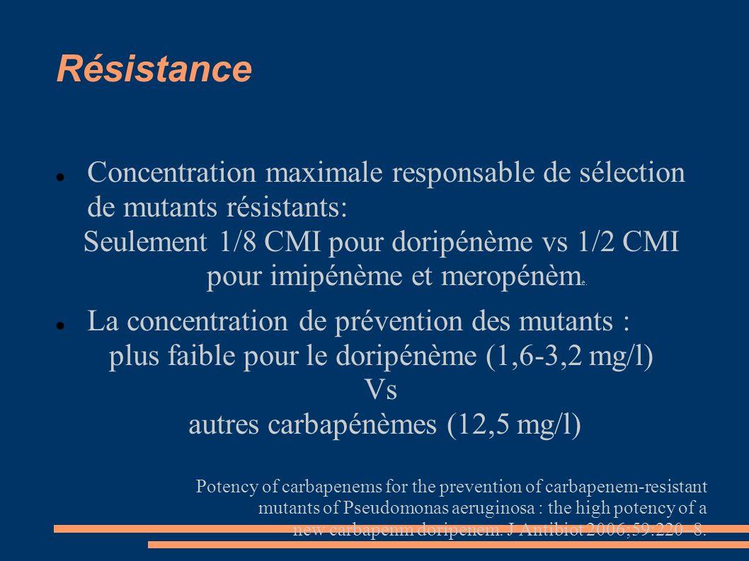 Résistance Concentration maximale responsable de sélection de mutants résistants: Seulement 1/8 CMI pour doripénème vs 1/2 CMI pour imipénème et meropénèm e.