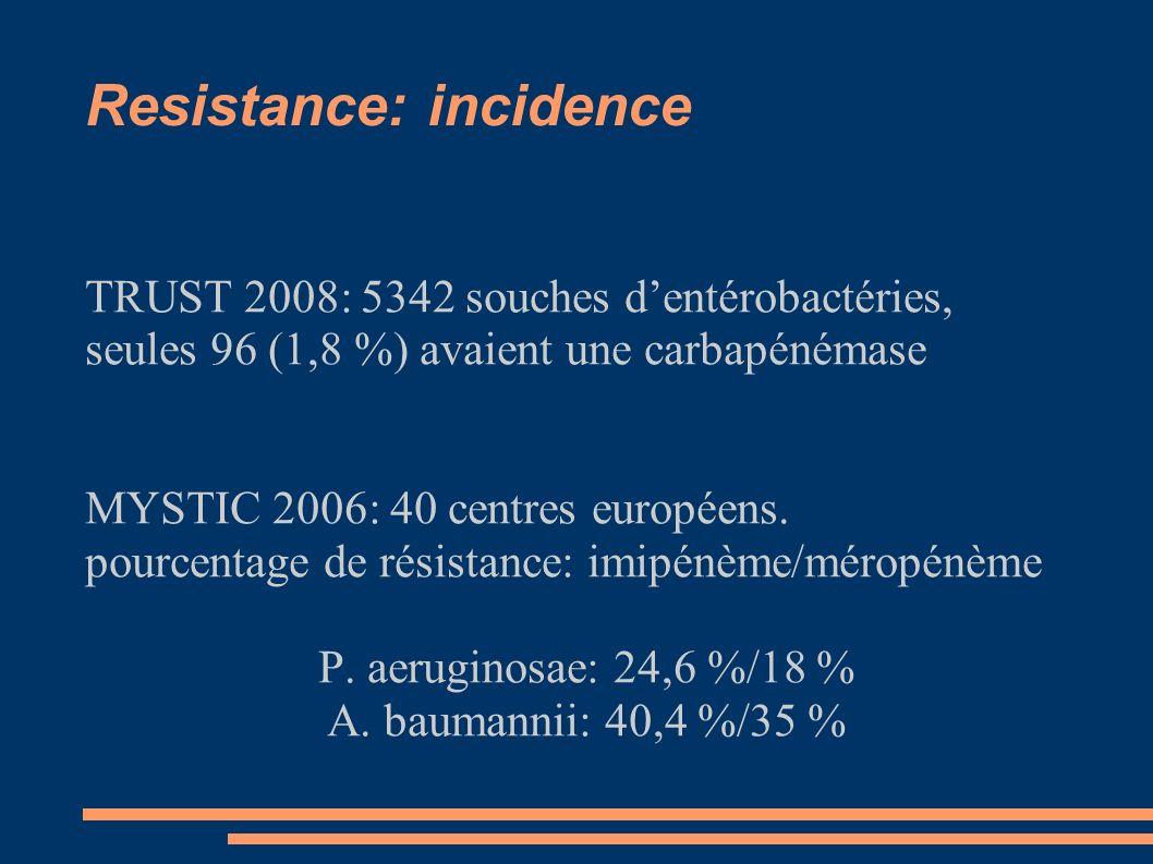 Resistance: incidence TRUST 2008: 5342 souches dentérobactéries, seules 96 (1,8 %) avaient une carbapénémase MYSTIC 2006: 40 centres européens.