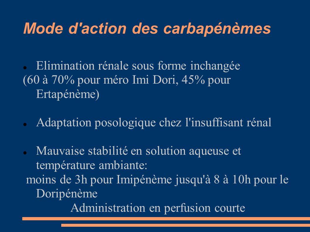 Mode d'action des carbapénèmes Elimination rénale sous forme inchangée (60 à 70% pour méro Imi Dori, 45% pour Ertapénème) Adaptation posologique chez