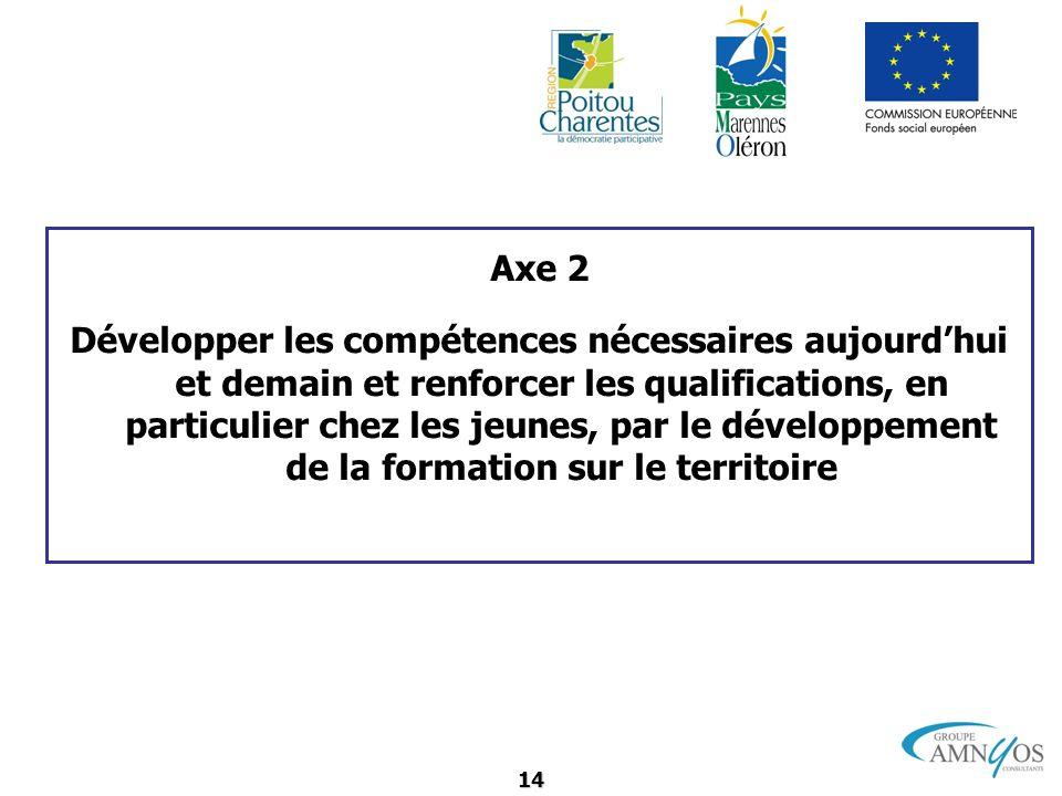 14 Axe 2 Développer les compétences nécessaires aujourdhui et demain et renforcer les qualifications, en particulier chez les jeunes, par le développe