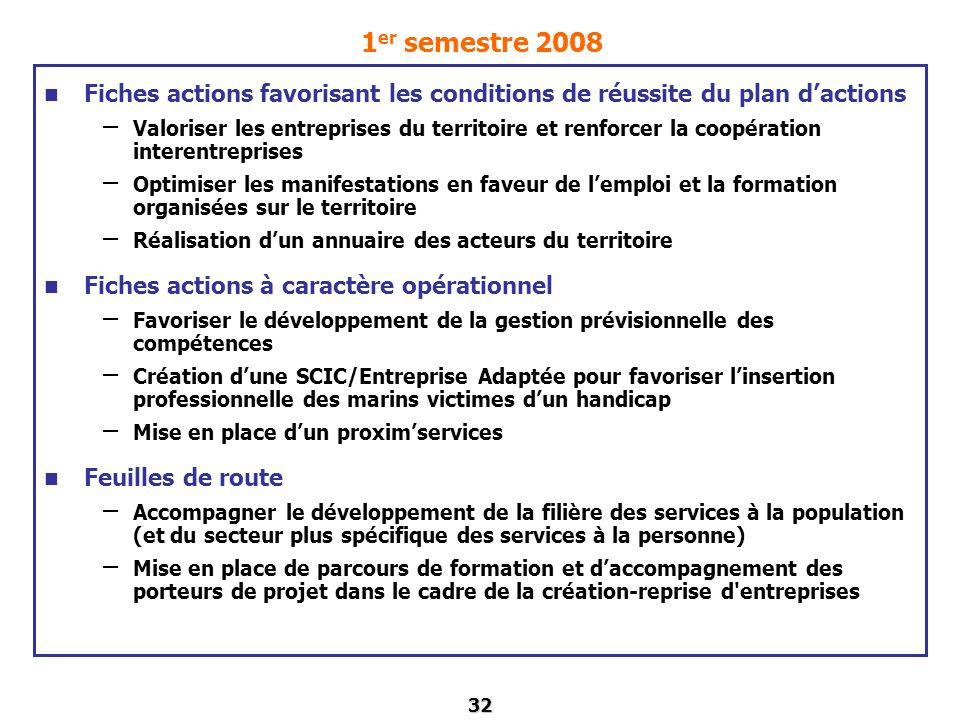 32 1 er semestre 2008 Fiches actions favorisant les conditions de réussite du plan dactions – Valoriser les entreprises du territoire et renforcer la