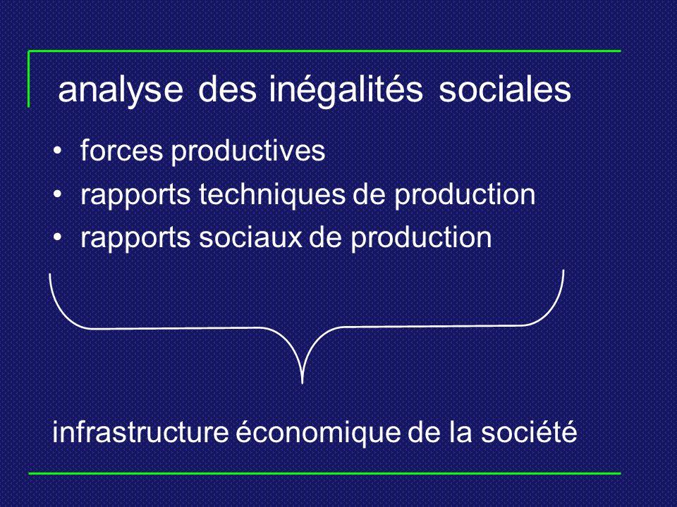 analyse des inégalités sociales forces productives rapports techniques de production rapports sociaux de production infrastructure économique de la société
