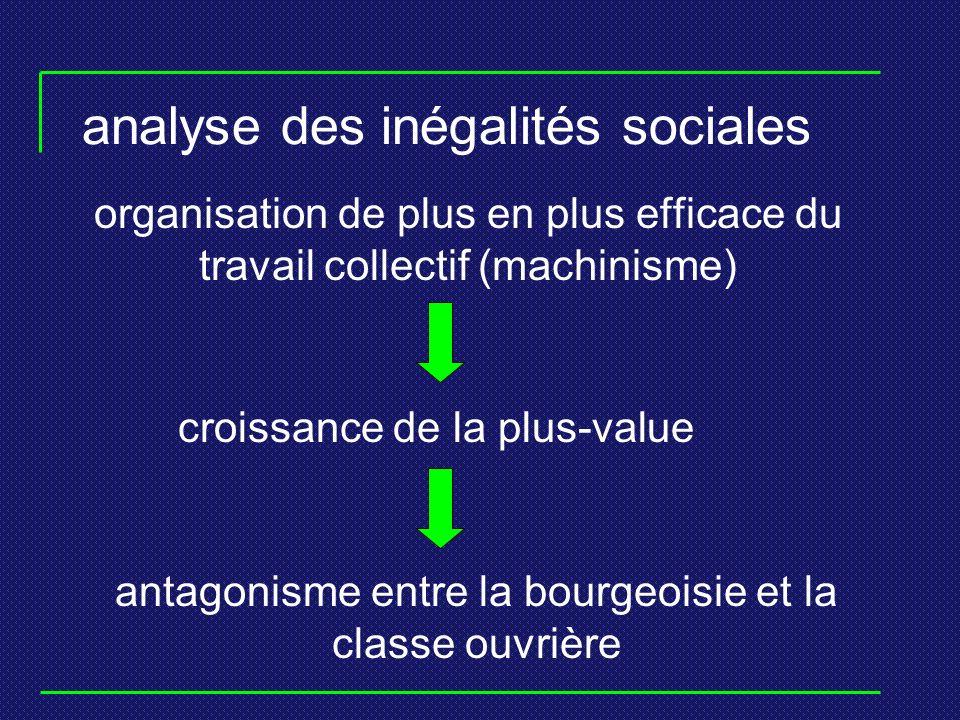 analyse des inégalités sociales organisation de plus en plus efficace du travail collectif (machinisme) croissance de la plus-value antagonisme entre la bourgeoisie et la classe ouvrière
