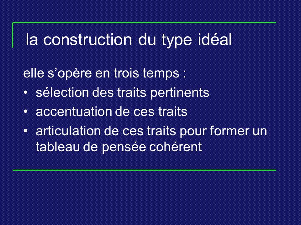 la construction du type idéal elle sopère en trois temps : sélection des traits pertinents accentuation de ces traits articulation de ces traits pour former un tableau de pensée cohérent