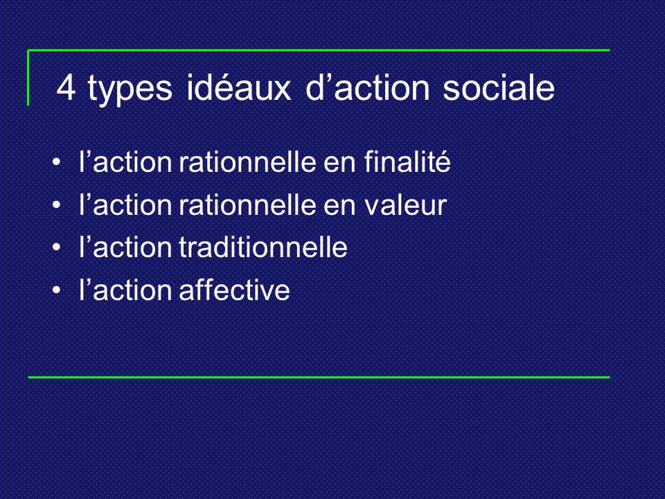 4 types idéaux daction sociale laction rationnelle en finalité laction rationnelle en valeur laction traditionnelle laction affective