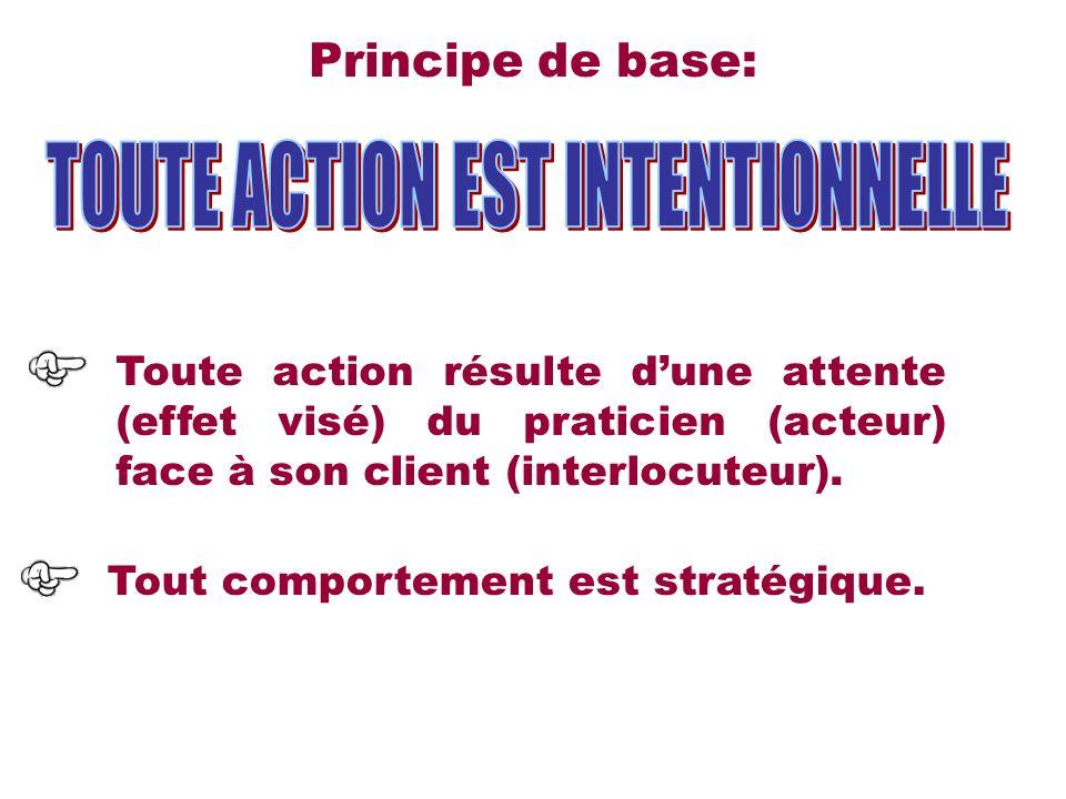 Principe de base: Toute action résulte dune attente (effet visé) du praticien (acteur) face à son client (interlocuteur). Tout comportement est straté