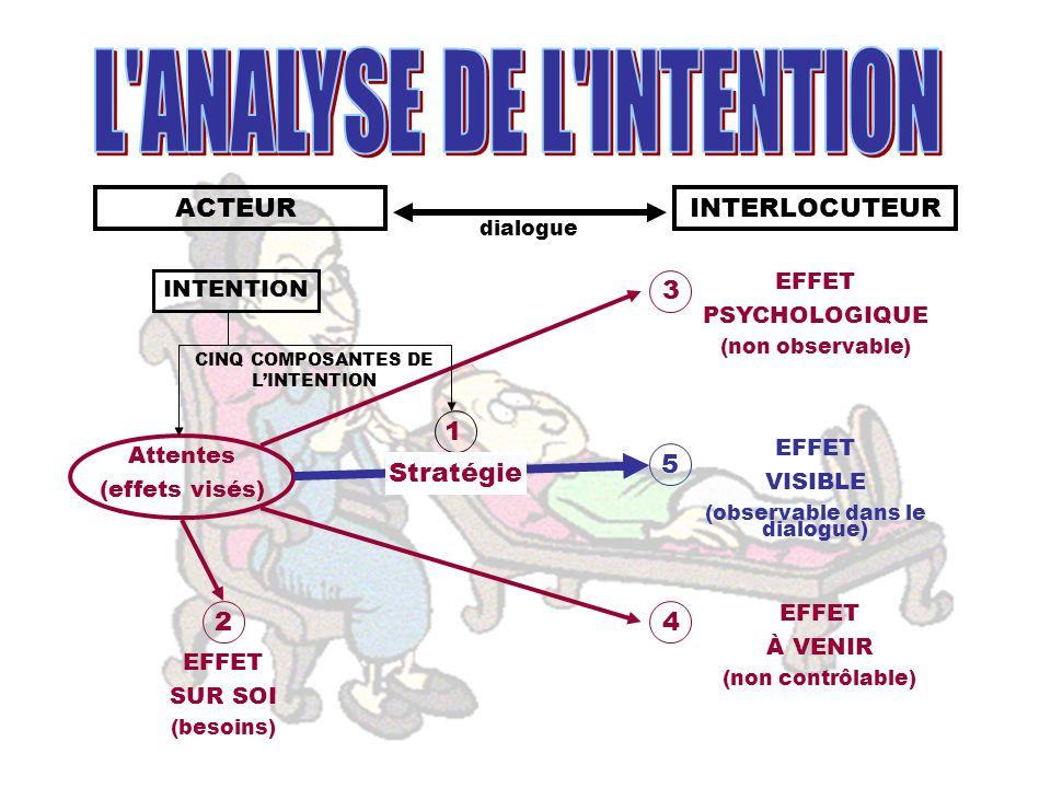 ACTEURINTERLOCUTEUR dialogue Attentes (effets visés) EFFET PSYCHOLOGIQUE (non observable) EFFET VISIBLE (observable dans le dialogue) EFFET À VENIR (n