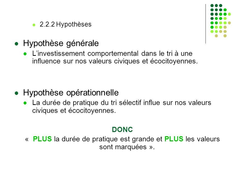 2.2.2 Hypothèses Hypothèse générale Linvestissement comportemental dans le tri à une influence sur nos valeurs civiques et écocitoyennes. Hypothèse op