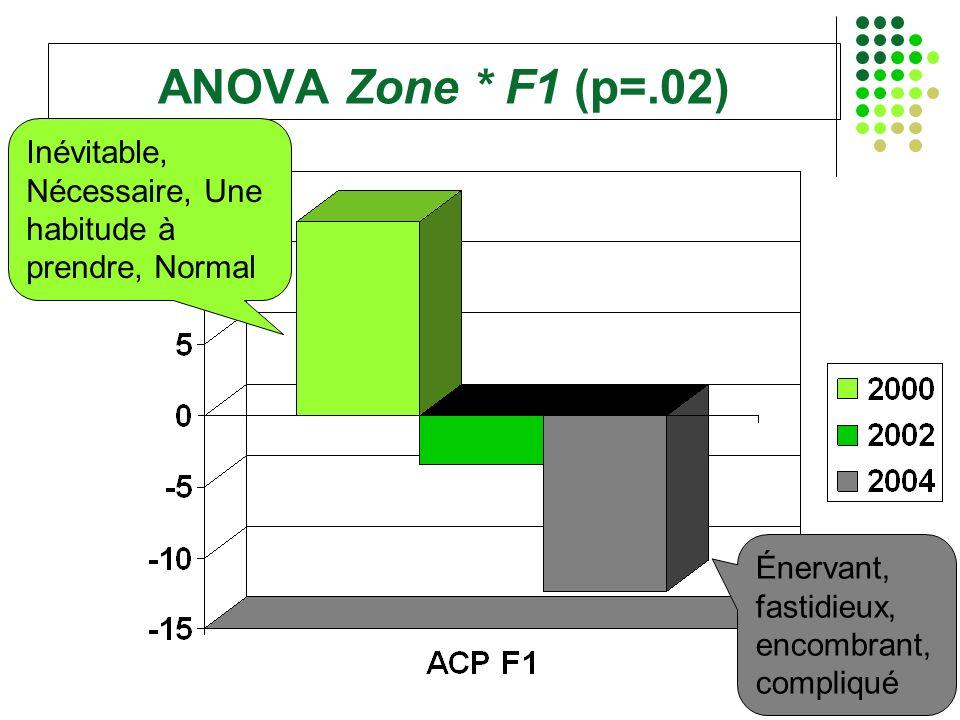 ANOVA Zone * F1 (p=.02) Inévitable, Nécessaire, Une habitude à prendre, Normal Énervant, fastidieux, encombrant, compliqué