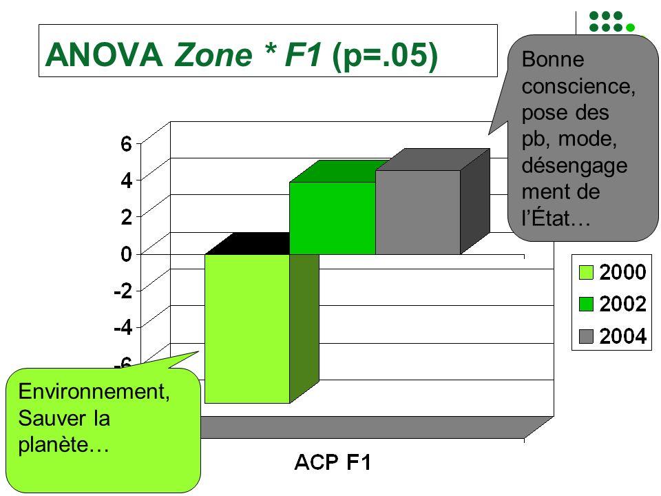 ANOVA Zone * F1 (p=.05) Environnement, Sauver la planète… Bonne conscience, pose des pb, mode, désengage ment de lÉtat…
