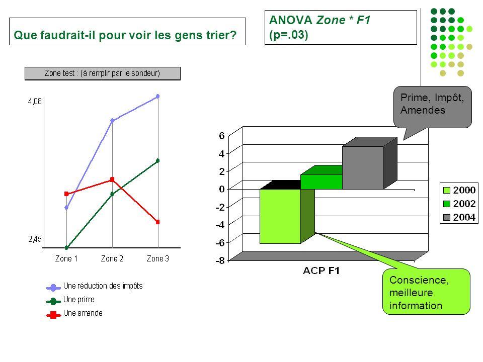 ANOVA Zone * F1 (p=.03) Conscience, meilleure information Prime, Impôt, Amendes Que faudrait-il pour voir les gens trier?