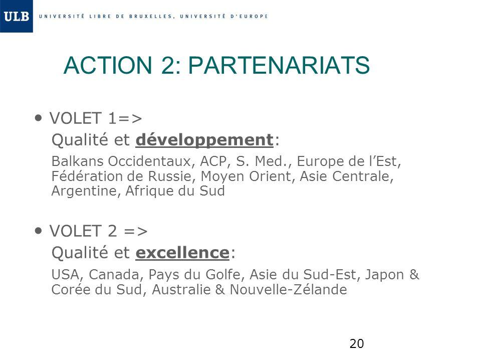 20 ACTION 2: PARTENARIATS VOLET 1=> Qualité et développement: Balkans Occidentaux, ACP, S. Med., Europe de lEst, Fédération de Russie, Moyen Orient, A