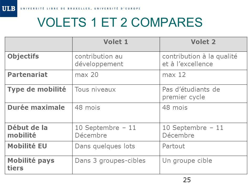 25 VOLETS 1 ET 2 COMPARES Volet 1Volet 2 Objectifs contribution au développement contribution à la qualité et à lexcellence Partenariatmax 20max 12 Ty