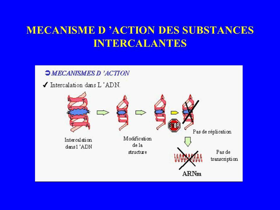MECANISME D ACTION DES SUBSTANCES INTERCALANTES