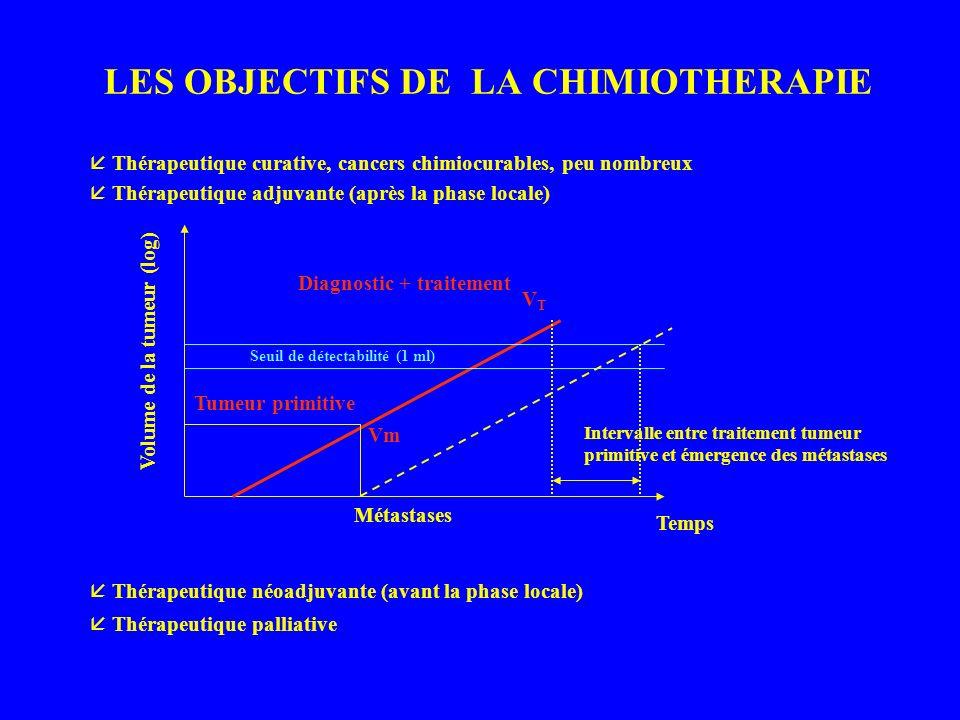 LES OBJECTIFS DE LA CHIMIOTHERAPIE Thérapeutique curative, cancers chimiocurables, peu nombreux Thérapeutique adjuvante (après la phase locale) Temps Vm Seuil de détectabilité (1 ml) Volume de la tumeur (log) Métastases Tumeur primitive VTVT Diagnostic + traitement Intervalle entre traitement tumeur primitive et émergence des métastases Thérapeutique néoadjuvante (avant la phase locale) Thérapeutique palliative