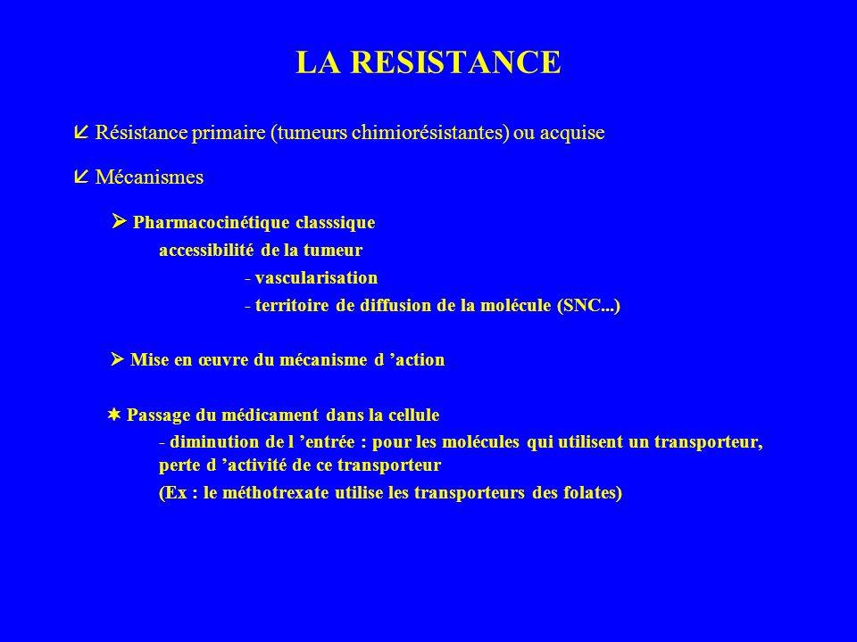 LA RESISTANCE Résistance primaire (tumeurs chimiorésistantes) ou acquise Mécanismes Pharmacocinétique classsique accessibilité de la tumeur - vascularisation - territoire de diffusion de la molécule (SNC...) Mise en œuvre du mécanisme d action Passage du médicament dans la cellule - diminution de l entrée : pour les molécules qui utilisent un transporteur, perte d activité de ce transporteur (Ex : le méthotrexate utilise les transporteurs des folates)