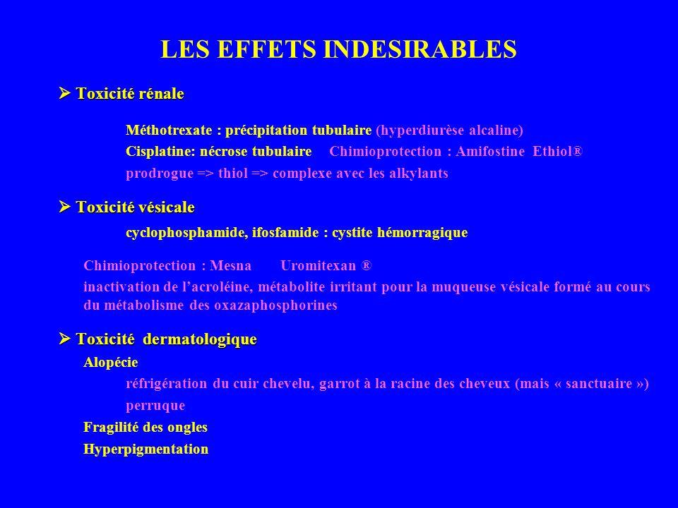 LES EFFETS INDESIRABLES Toxicité rénale Toxicité rénale Méthotrexate : précipitation tubulaire (hyperdiurèse alcaline) Cisplatine: nécrose tubulaire Chimioprotection : AmifostineEthiol® prodrogue => thiol => complexe avec les alkylants Toxicité vésicale Toxicité vésicale cyclophosphamide, ifosfamide : cystite hémorragique Chimioprotection : Mesna Uromitexan ® inactivation de lacroléine, métabolite irritant pour la muqueuse vésicale formé au cours du métabolisme des oxazaphosphorines Toxicité dermatologique Toxicité dermatologique Alopécie réfrigération du cuir chevelu, garrot à la racine des cheveux (mais « sanctuaire ») perruque Fragilité des ongles Hyperpigmentation