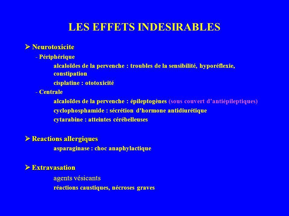 LES EFFETS INDESIRABLES Neurotoxicite Neurotoxicite - Périphérique alcaloïdes de la pervenche : troubles de la sensibilité, hyporéflexie, constipation cisplatine : ototoxicité - Centrale alcaloïdes de la pervenche : épileptogènes (sous couvert dantiépileptiques) cyclophosphamide : sécrétion d hormone antidiurétique cytarabine : atteintes cérébelleuses Reactions allergiques Reactions allergiques asparaginase : choc anaphylactique Extravasation Extravasation agents vésicants réactions caustiques, nécroses graves