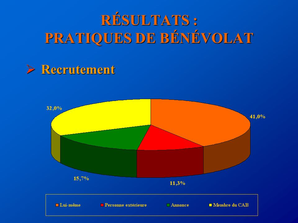 RÉSULTATS : PRATIQUES DE BÉNÉVOLAT Recrutement Recrutement
