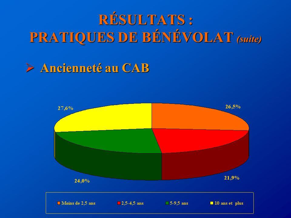 RÉSULTATS : PRATIQUES DE BÉNÉVOLAT (suite) Ancienneté au CAB Ancienneté au CAB