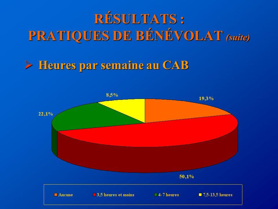 RÉSULTATS : PRATIQUES DE BÉNÉVOLAT (suite) Heures par semaine au CAB Heures par semaine au CAB