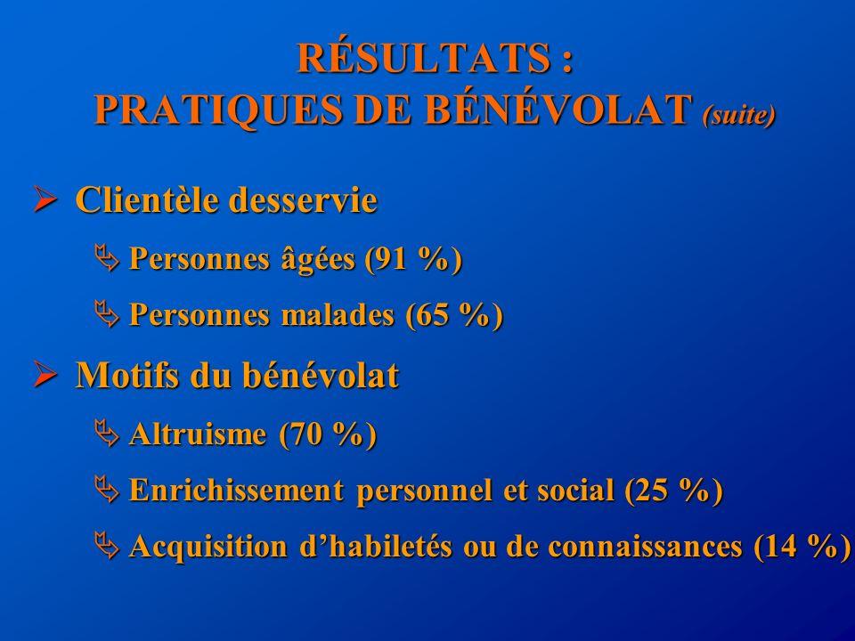 RÉSULTATS : PRATIQUES DE BÉNÉVOLAT (suite) Clientèle desservie Clientèle desservie Personnes âgées (91 %) Personnes âgées (91 %) Personnes malades (65