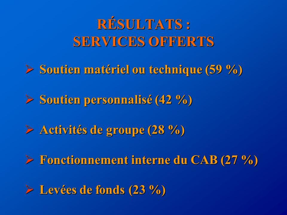 RÉSULTATS : SERVICES OFFERTS Soutien matériel ou technique (59 %) Soutien matériel ou technique (59 %) Soutien personnalisé (42 %) Soutien personnalis