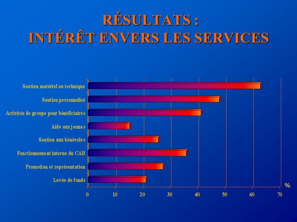 RÉSULTATS : INTÉRÊT ENVERS LES SERVICES RÉSULTATS : INTÉRÊT ENVERS LES SERVICES %