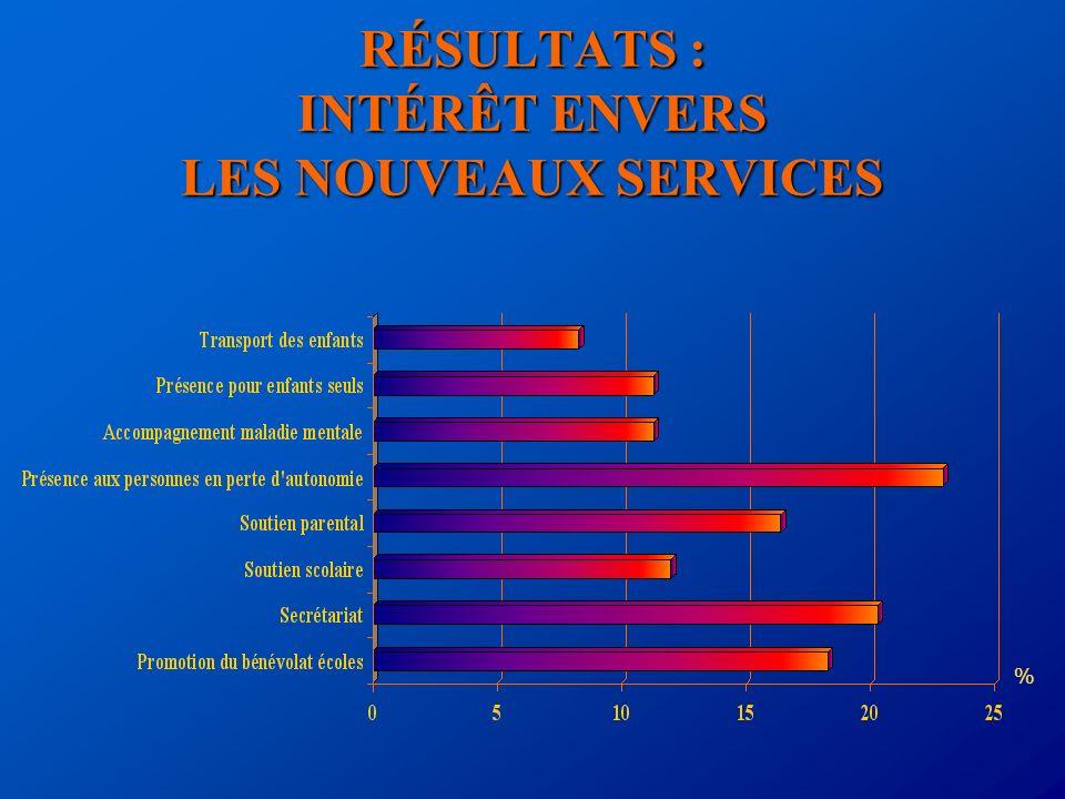 RÉSULTATS : INTÉRÊT ENVERS LES NOUVEAUX SERVICES %