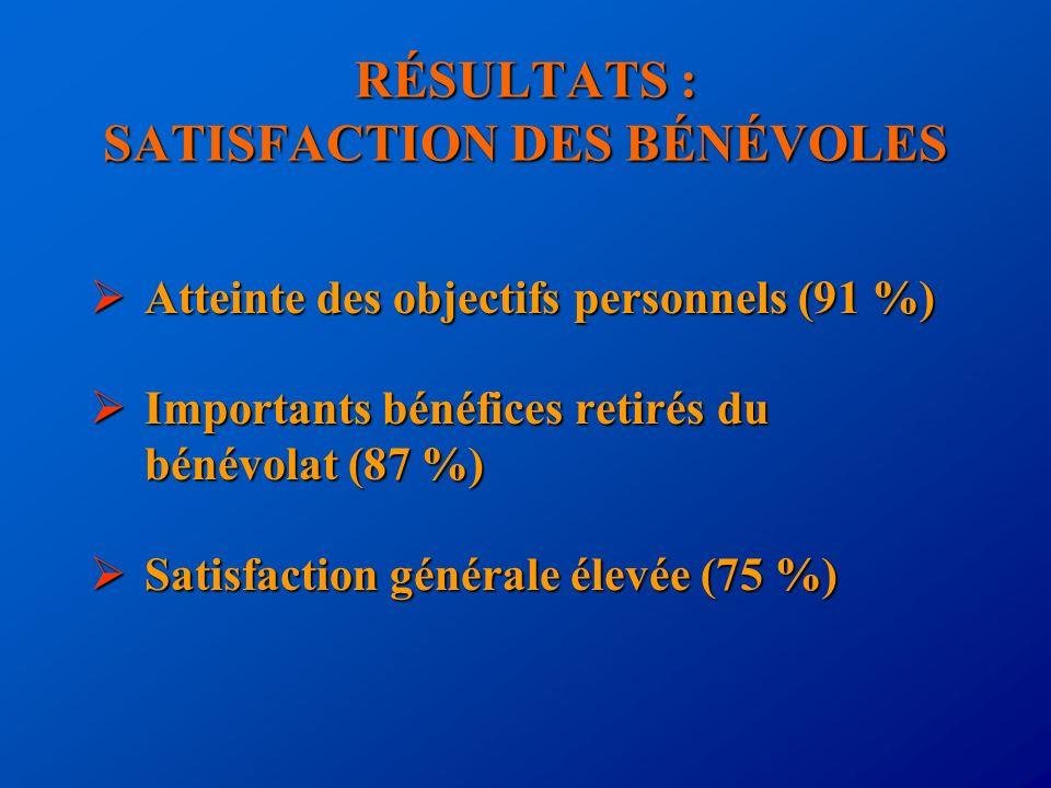 RÉSULTATS : SATISFACTION DES BÉNÉVOLES Atteinte des objectifs personnels (91 %) Atteinte des objectifs personnels (91 %) Importants bénéfices retirés