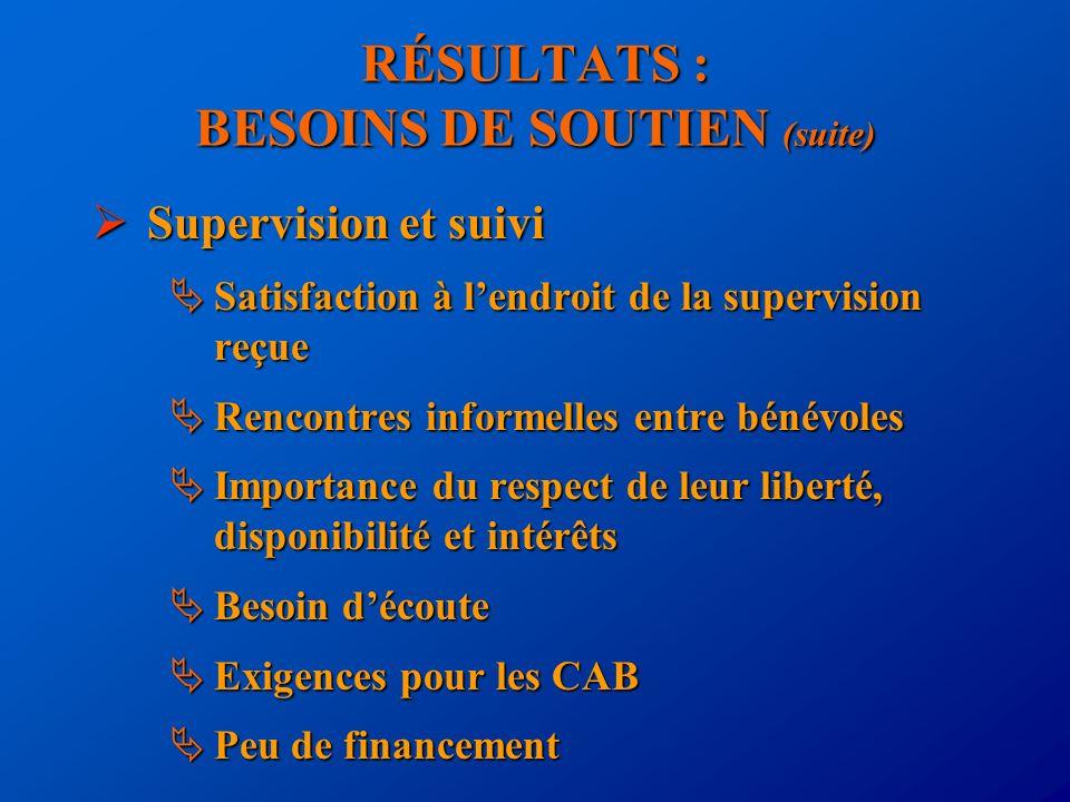 RÉSULTATS : BESOINS DE SOUTIEN (suite) Supervision et suivi Supervision et suivi Satisfaction à lendroit de la supervision reçue Satisfaction à lendro