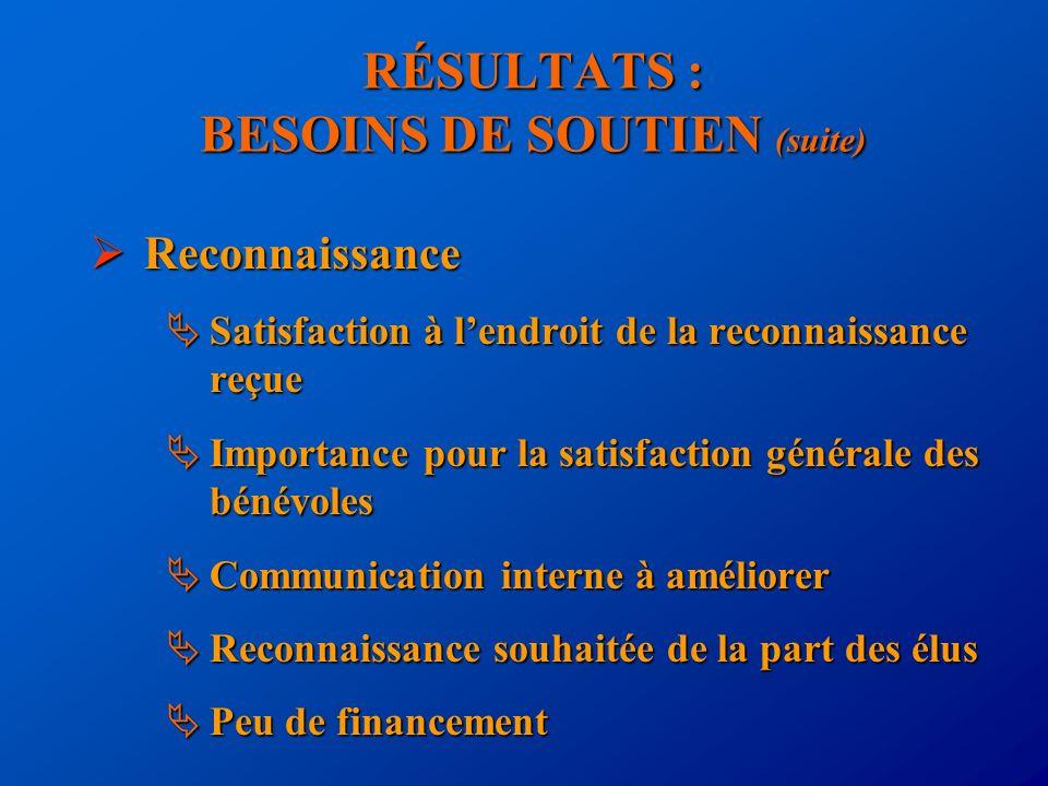 RÉSULTATS : BESOINS DE SOUTIEN (suite) Reconnaissance Reconnaissance Satisfaction à lendroit de la reconnaissance reçue Satisfaction à lendroit de la