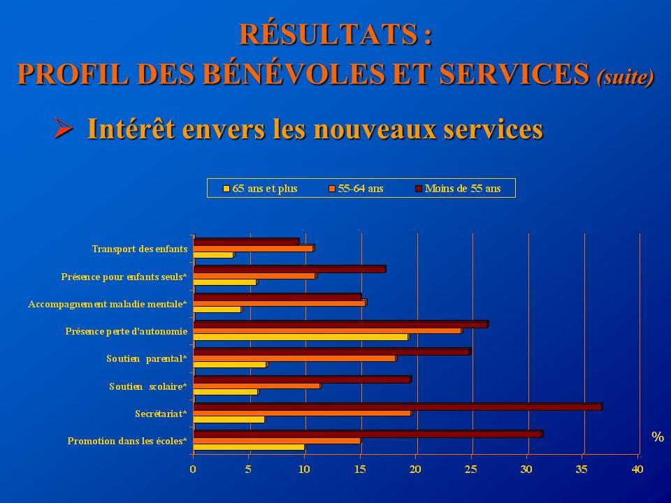 RÉSULTATS : PROFIL DES BÉNÉVOLES ET SERVICES (suite) Intérêt envers les nouveaux services Intérêt envers les nouveaux services %