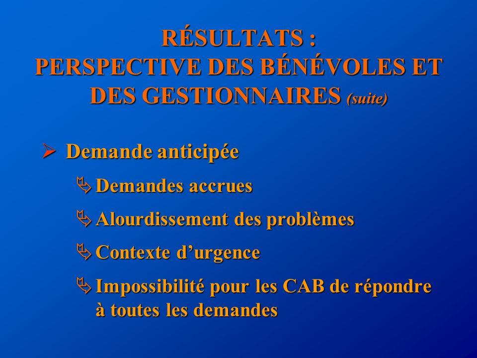 RÉSULTATS : PERSPECTIVE DES BÉNÉVOLES ET DES GESTIONNAIRES (suite) Demande anticipée Demande anticipée Demandes accrues Demandes accrues Alourdissemen
