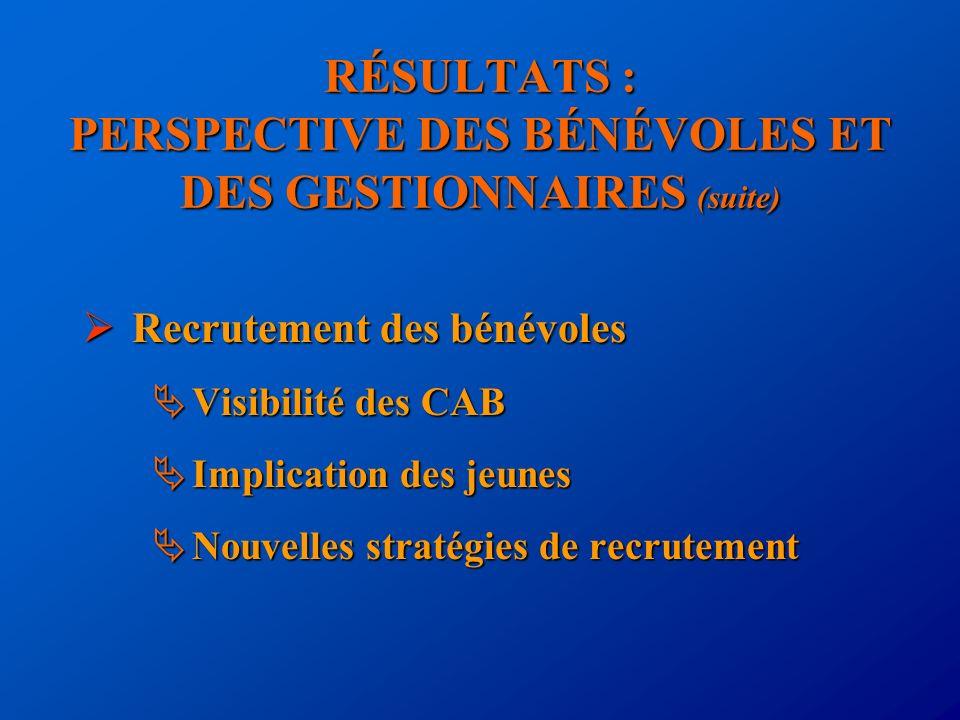 RÉSULTATS : PERSPECTIVE DES BÉNÉVOLES ET DES GESTIONNAIRES (suite) Recrutement des bénévoles Recrutement des bénévoles Visibilité des CAB Visibilité d