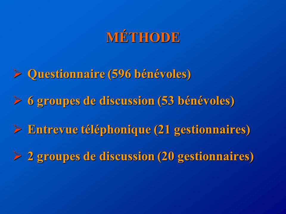 MÉTHODE Questionnaire (596 bénévoles) Questionnaire (596 bénévoles) 6 groupes de discussion (53 bénévoles) 6 groupes de discussion (53 bénévoles) Entr