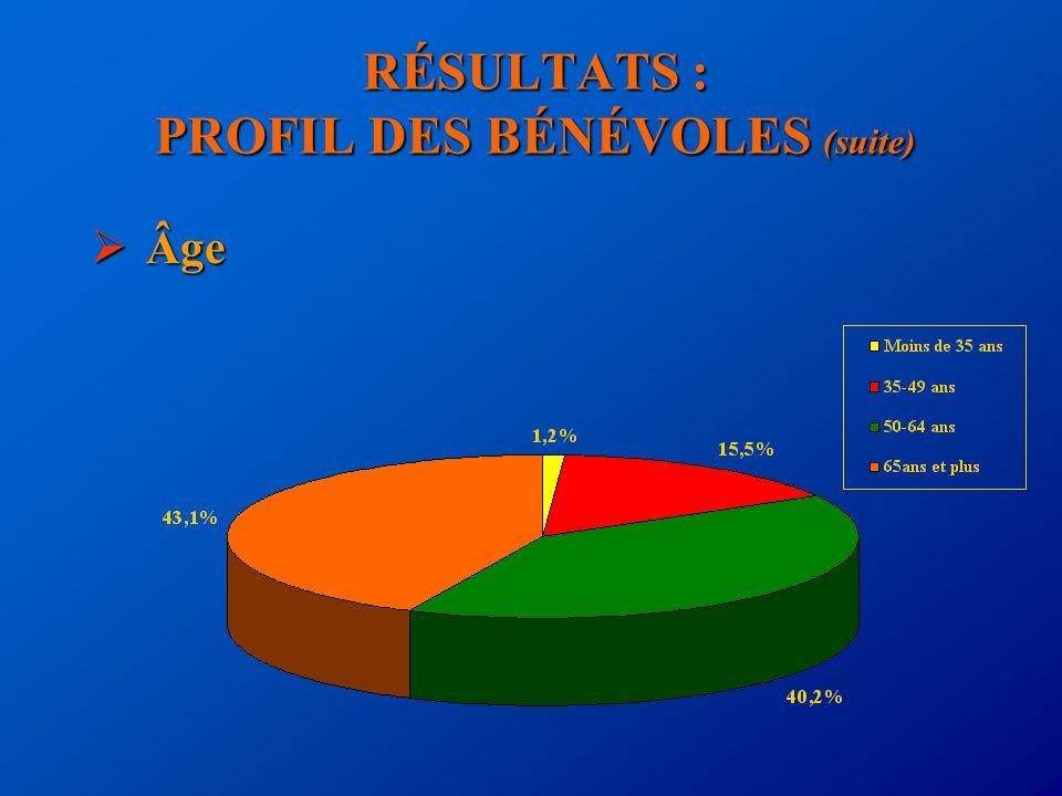 RÉSULTATS : PROFIL DES BÉNÉVOLES (suite) Âge Âge