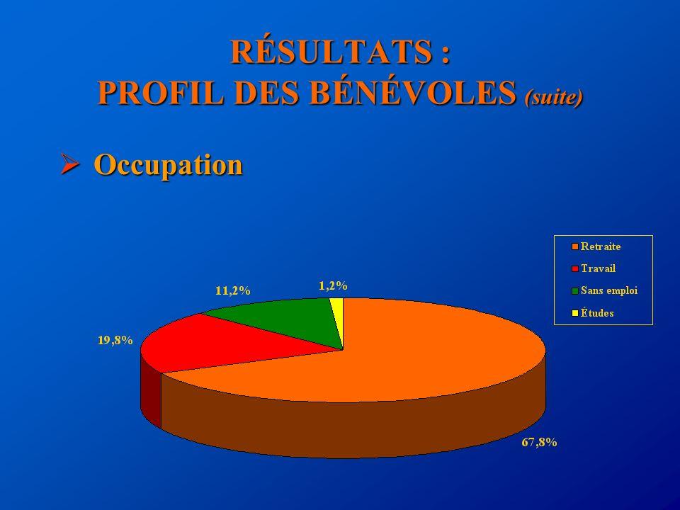 RÉSULTATS : PROFIL DES BÉNÉVOLES (suite) Occupation Occupation