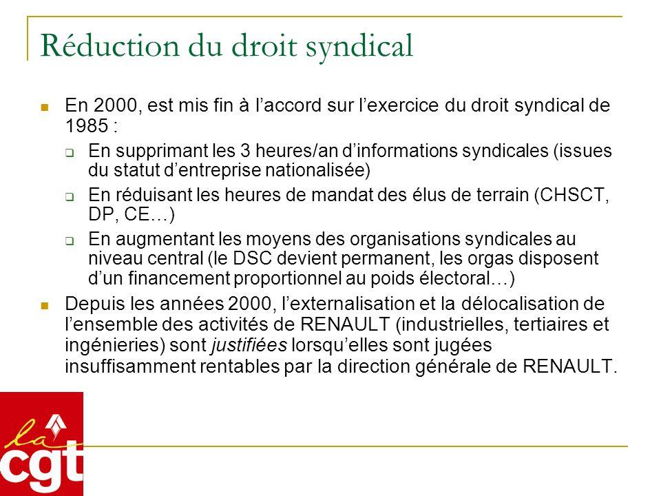 Réduction du droit syndical En 2000, est mis fin à laccord sur lexercice du droit syndical de 1985 : En supprimant les 3 heures/an dinformations syndi