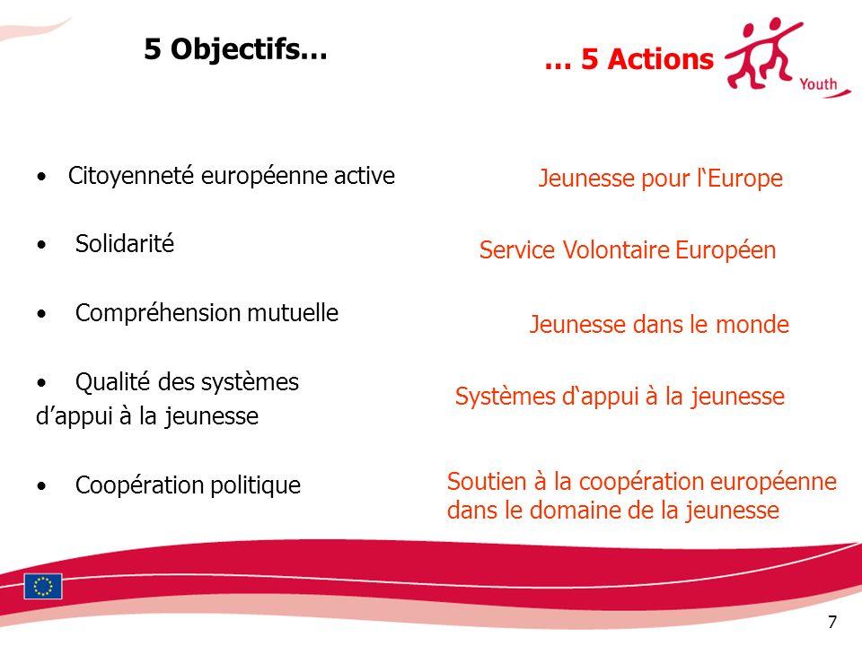 7 5 Objectifs… Citoyenneté européenne active Solidarité Compréhension mutuelle Qualité des systèmes dappui à la jeunesse Coopération politique … 5 Act