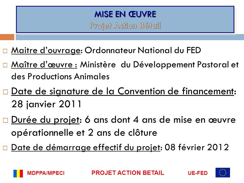 Budget prévu1.967.
