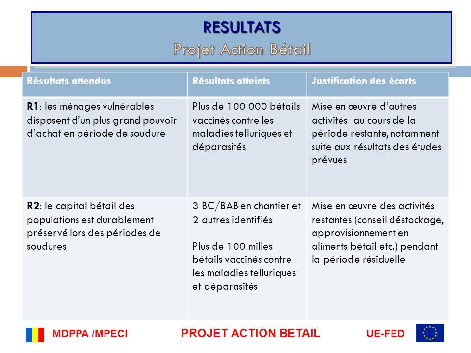 MDPPA /MPECI PROJET ACTION BETAIL UE-FED Résultats attendusRésultats atteintsJustification des écarts R3: les dispositifs de prévention des conflits agriculteurs/éleveurs pour laccès aux ressources sont renforcés 4 Comité de prévention et gestion des conflits sont mis en place 2 anciens Comités sont identifiés Renforcement des capacités de ces comités dans la période résiduelle R4: les capacités de lEtat pour préparer le recensement général de lélevage (RGE) sont renforcées Les capacités du dispositif du RGE au niveau national sont renforcées Les séminaires régionaux sont programmés dans les 6 mois de la convention qui reste