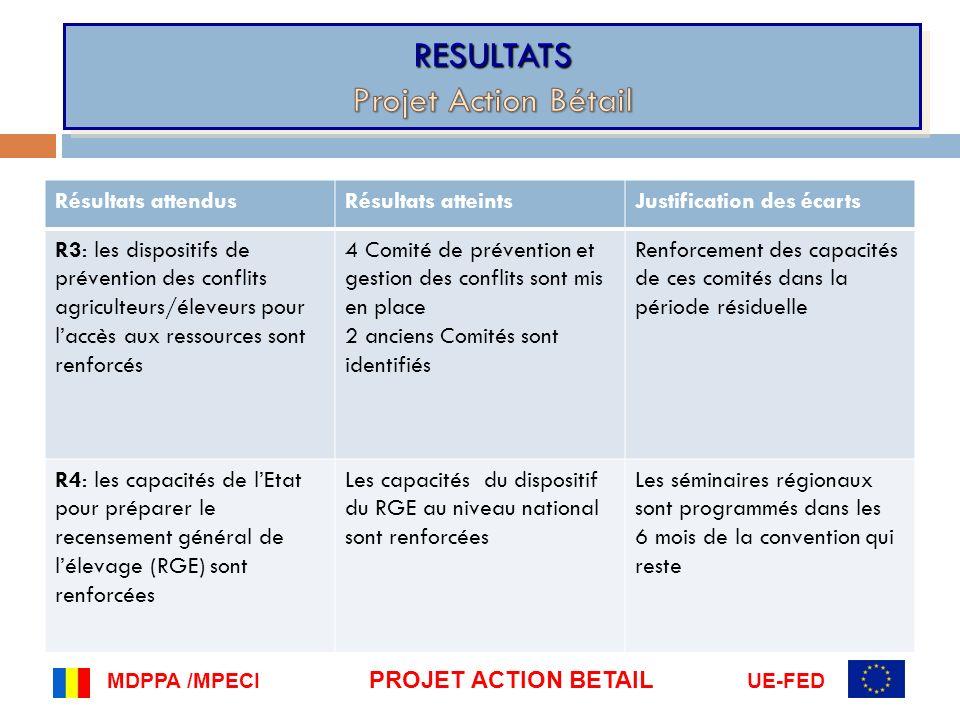 MDPPA /MPECI PROJET ACTION BETAIL UE-FED Résultats attendusRésultats atteintsJustification des écarts R3: les dispositifs de prévention des conflits a