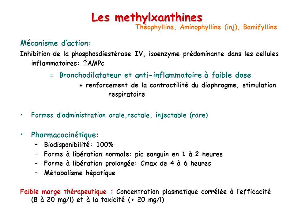 Les methylxanthines Mécanisme daction: Inhibition de la phosphosdiestérase IV, isoenzyme prédominante dans les cellules inflammatoires: AMPc = Br onchodilatateur et anti-inflammatoire à faible dose + renforcement de la contractilité du diaphragme, stimulation respiratoire Formes dadministration orale,rectale, injectable (rare) Pharmacocinétique: –Biodisponibilité: 100% –Forme à libération normale: pic sanguin en 1 à 2 heures –Forme à libération prolongée: Cmax de 4 à 6 heures –Métabolisme hépatique Faible marge thérapeutique : Concentration plasmatique corrélée à lefficacité (8 à 20 mg/l) et à la toxicité (> 20 mg/l) Théophylline, Aminophylline (inj), Bamifylline