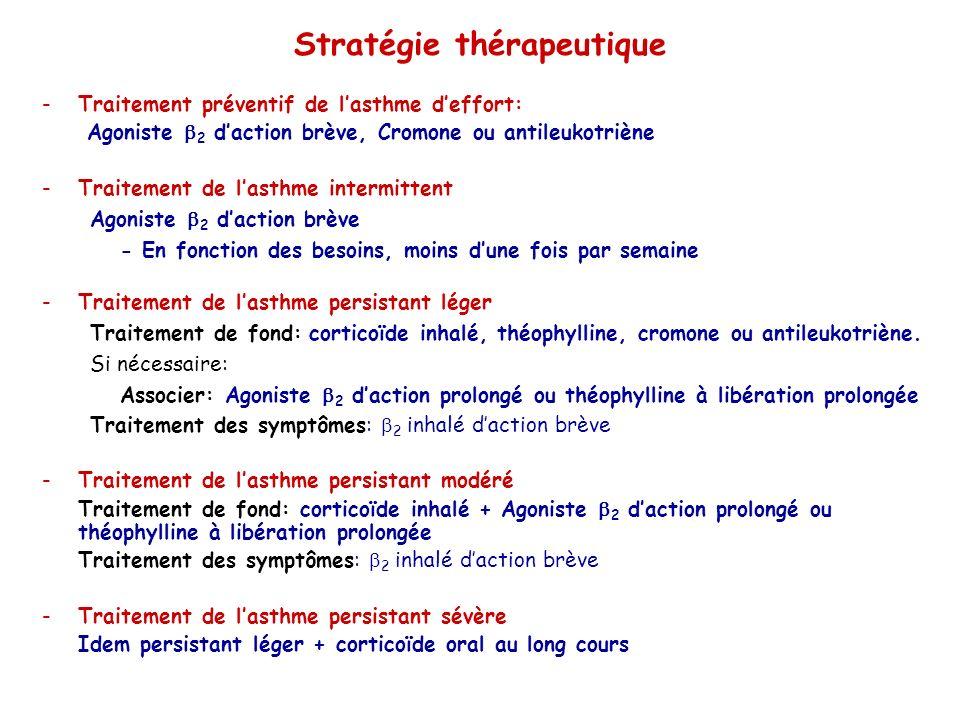 Stratégie thérapeutique -Traitement préventif de lasthme deffort: Agoniste 2 daction brève, Cromone ou antileukotriène -Traitement de lasthme intermittent Agoniste 2 daction brève - En fonction des besoins, moins dune fois par semaine -Traitement de lasthme persistant léger Traitement de fond: corticoïde inhalé, théophylline, cromone ou antileukotriène.